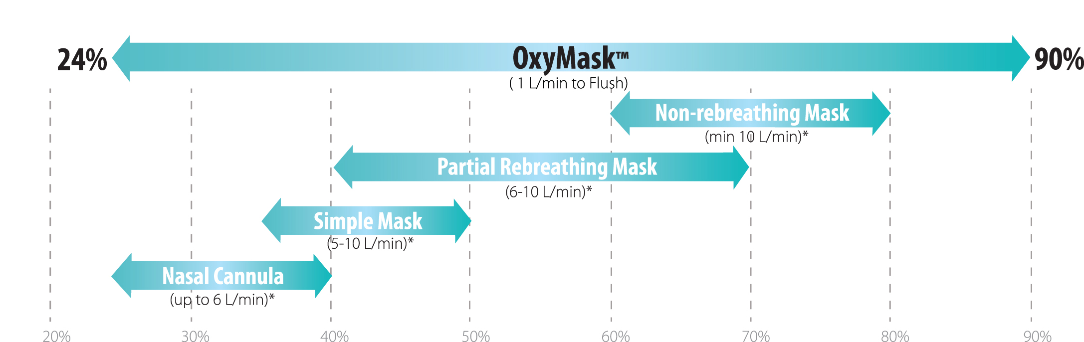 OxyMask Oxygen Delivery Graph